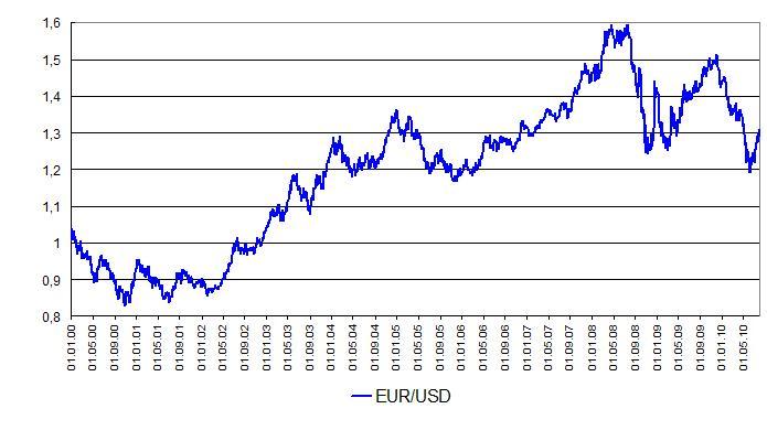Курсы валют форекс золото