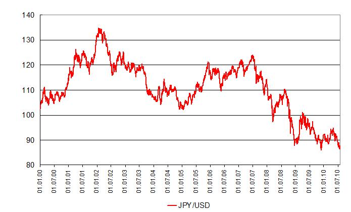 Курс доллар йена график